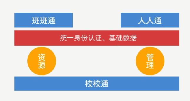 教育信息化--三通两平台解决方案